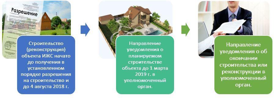 Разрешение на строительство жилого дома больше не требуется. Как осуществить кадастровый учет?