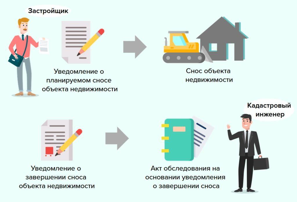 Акт обследования в уведомительном порядке