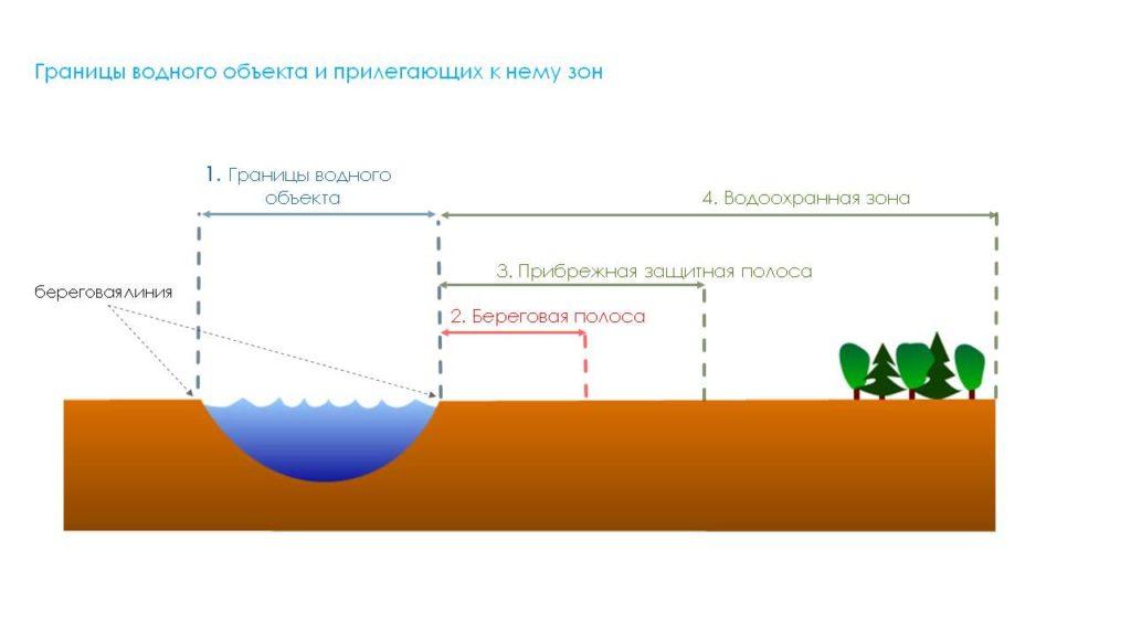 Установление границ водоохранных зон и прибрежных защитных полос водных объектов
